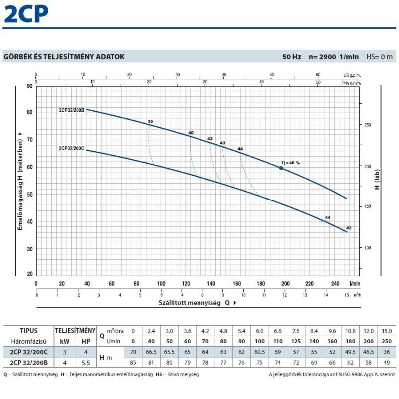 2CP 32/200C Kétlépcsős Centrifugális Önfelszívó Szivattyú / Pedrollo