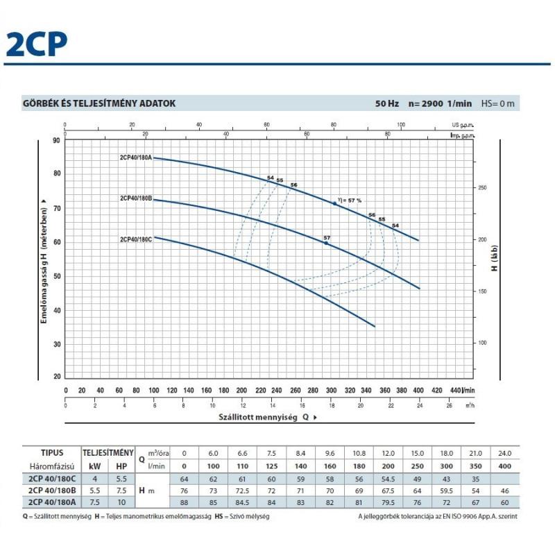 2CP 40/180B Kétlépcsős Centrifugális Önfelszívó Szivattyú / Pedrollo