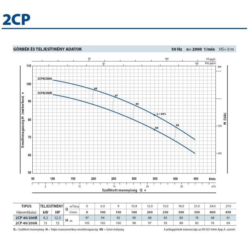 2CP 40/200A Kétlépcsős Centrifugális Önfelszívó Szivattyú / Pedrollo