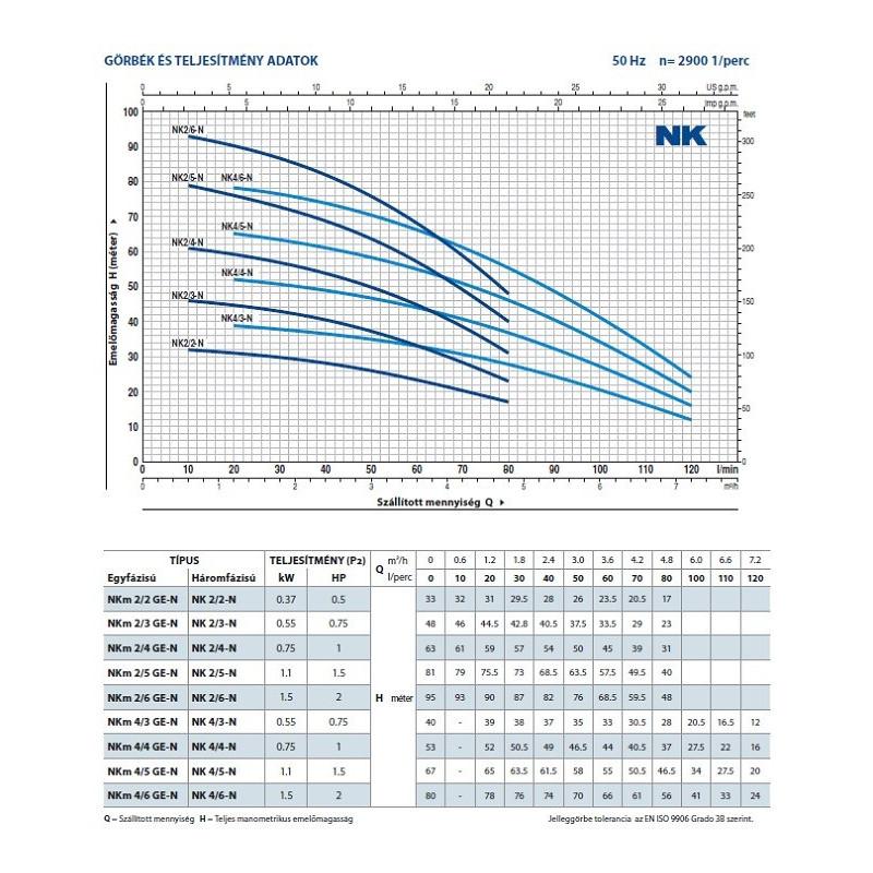 NKm 2/2 GE-N Elektromos Merülőszivattyú Úszókapcsolóval / Pedrollo