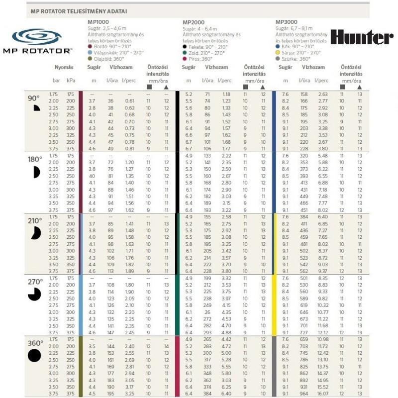 Eco Rotator PS Ultra Szórófejház + MP3000 90-210 Fok Fúvóka