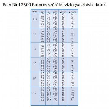 Rain Bird 3500 Rotoros Szórófej