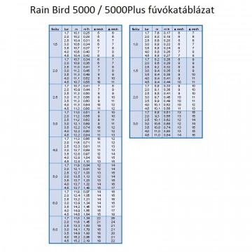 Rain Bird 5000 Rotoros Szórófej