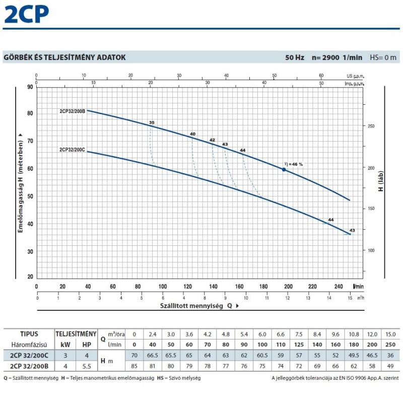 2CP 32/200B Kétlépcsős Centrifugális Önfelszívó Szivattyú / Pedrollo
