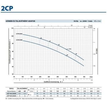 2CP 40/200B Kétlépcsős Centrifugális Önfelszívó Szivattyú / Pedrollo