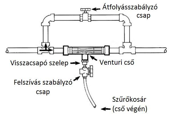 Venturi cső bekötése
